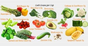 Tips to follow a smart and balanced diet.