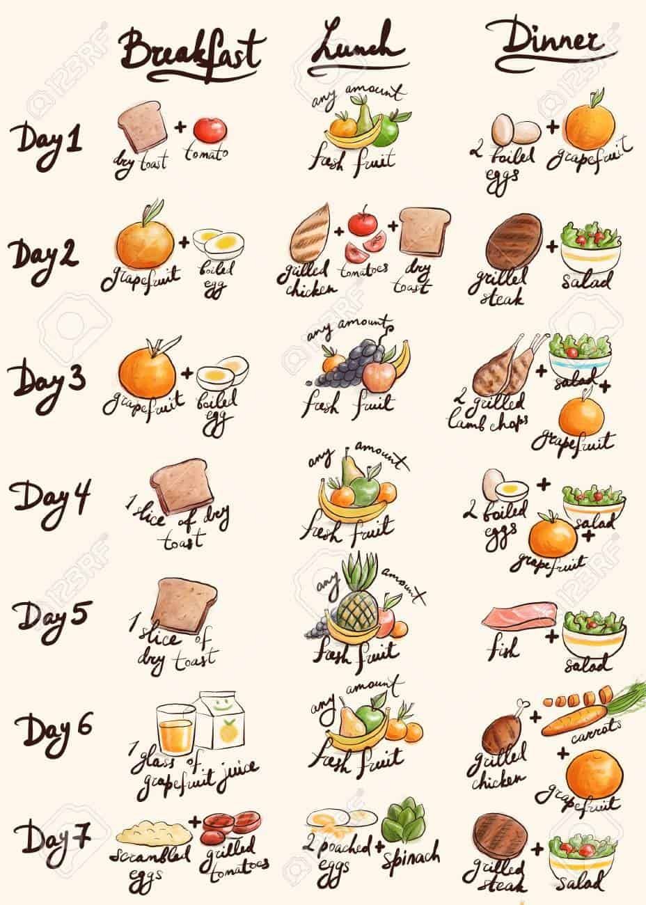 Tips For Diet Plans That Work