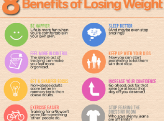 The Benefits Of Losing Weight