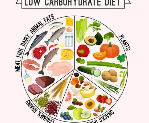 Why A Low Carb Diet May Be Wrong For You